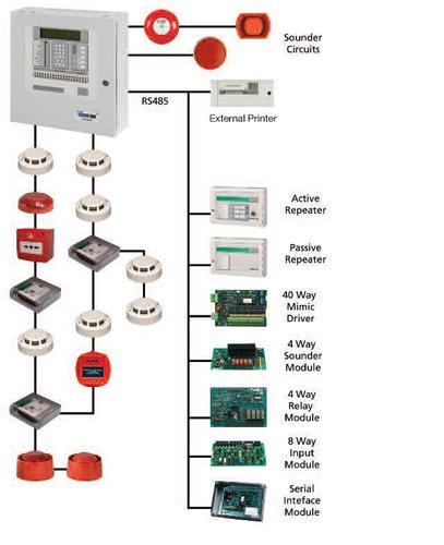 Fire Detection And Alarm Systems Intelligent Fire Alarm