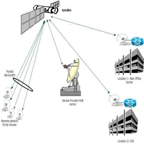 Vsat Network In India