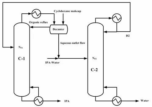 azeotropic distillation services distributor    channel