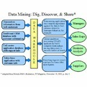 Data Mining Application Development Service