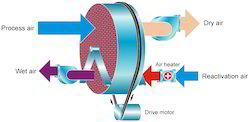 Heat Recovery Air Conditioning