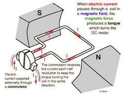 Ac dc motor repair in india for Dc motor working principle video download