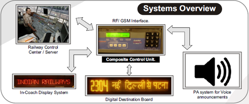 Gps Based Passenger Information Systems Bus Displays And