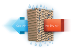 Air Evaporative Cooling Pad