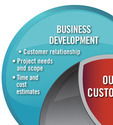 Pharmaceutical Business Development Services