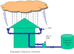 Rain Water Management Services