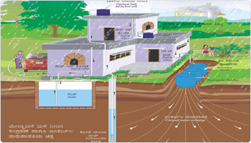 Rain Water Harvesting Projects Rain Harvesting System