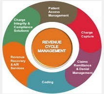 Revenue Cycle Management Service In India