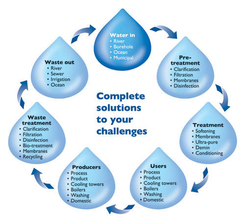 Complete Water Cycle Management Manufacturer From Ahmedabad