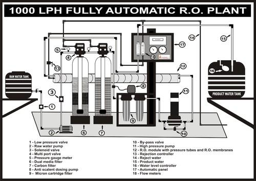 Industrial Ro Plants Industrial R O System 100 Lph To
