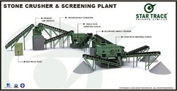 Stone Crusher and Screening Plant