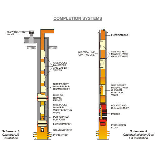 Completion Systems X on Gas Lift Well Diagram