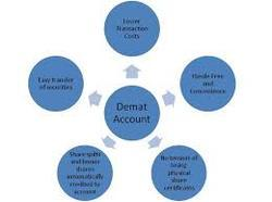 Demat Account Services In Ahmedabad