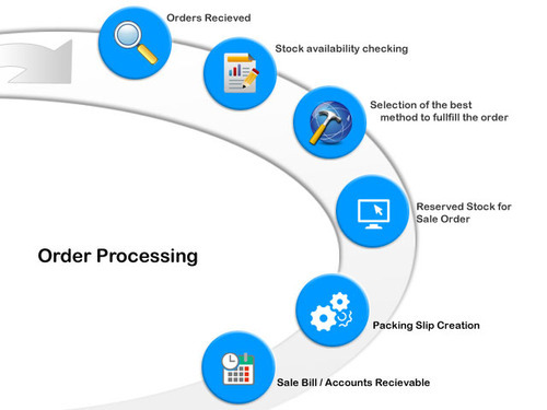 Order Processing Order Processing System Erp