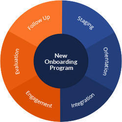 Onboarding & Orientation Solutions Service