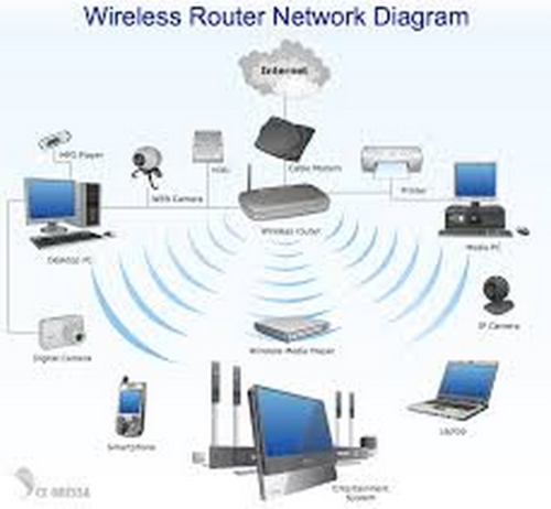 computer services network wireless lan solutions service rh indiamart com wireless lan controller network diagram wireless lan controller network diagram