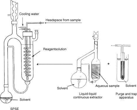 Soxhlet Extraction Apparatus Greenchem Analysis