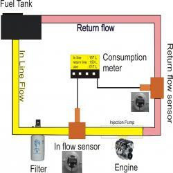 Diesel Engine Consumption Meter