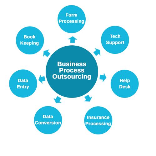 Bpo Services Inbound Process Service Provider From Mathura