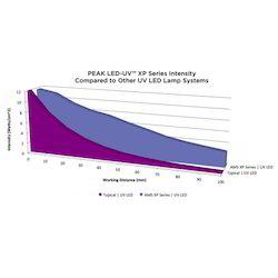 Peak LED UV