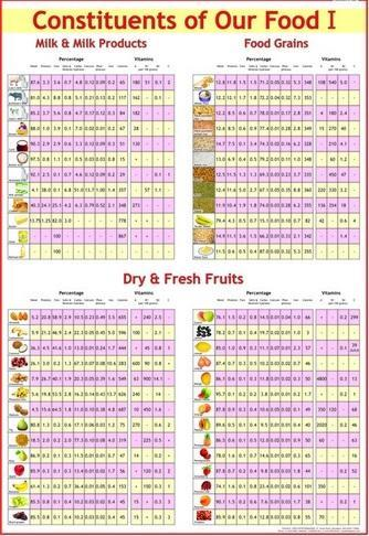 Food Charts | Food Nutrition Charts Constituents Of Food Ii Vegetables
