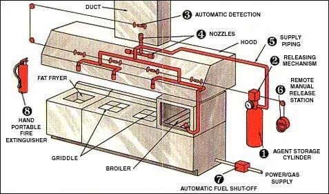 FIRE SUPPRESSION SYSTEM - Kitchen Fire Suppression System ...