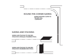 Round the Corner, Sliding Folding Stacking