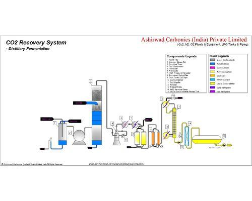Co2 Recovery Plant-Distillery Based