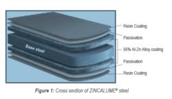 Zincalume Structure