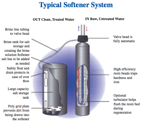Water Treatment And Purification Aquasoft Softener