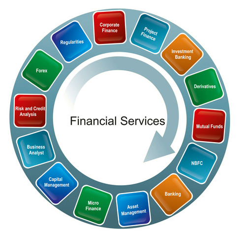 Financial Services: Products & Services