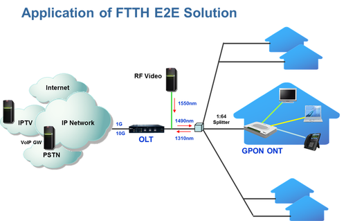 Telecom products ftth solution manufacturer from new delhi for Architecture ftth