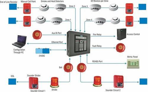 Fire Alarm Control Panel Diagram Wiring Diagrams Schematic