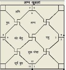 Gandmool Dosh Remedies by Astrology
