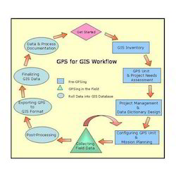 GIS Data Capture Services