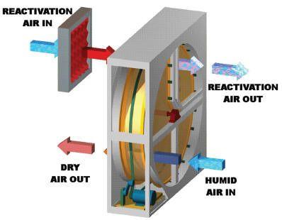Heat Exchanger Wheels Ahu Heat Recovery Wheel Exporter