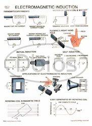 Physics Lab Charts