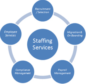 Image result for Staffing Services