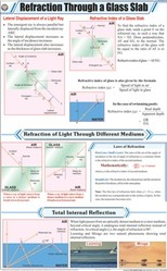 Refraction Through A Glass Slab For Physics Chart