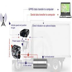 Fuel And Fleet Management System