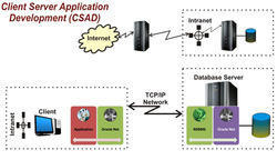 Client - Server Application Development (CSAD)