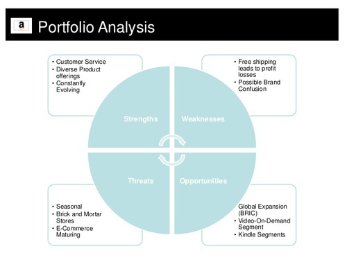 product portfolio analysis thesis In this thesis we present an overview of a single exploratory case study on the  topic  product portfolio management, multinational corporations, software  product  together, these questions enable the analysis of an implementation  project.