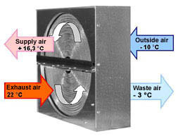 Energy Recovery Ventilator Heat Exchangers