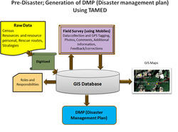 Disaster Management Automation
