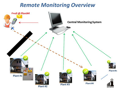 Alfa img - Showing > Remote Monitoring System