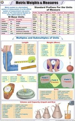 Metric Weights & Measures For Physics Chart