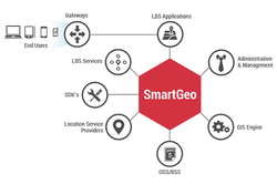 SmartGeo LBS Platform