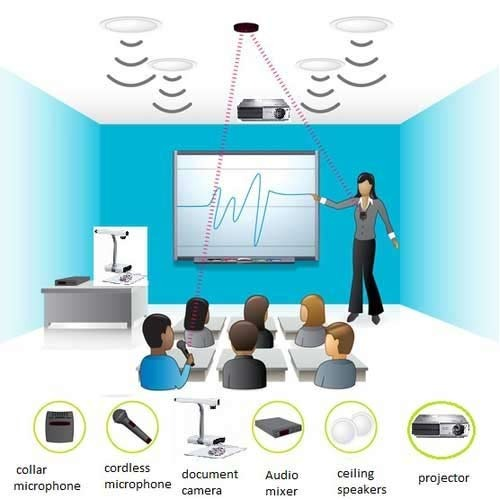 Digital Classroom Instalation Amp Amc Services Smart