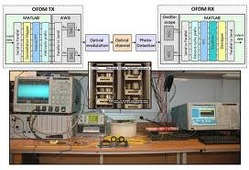 FFT Based Frequency Offset Estimation In OFDM Systems