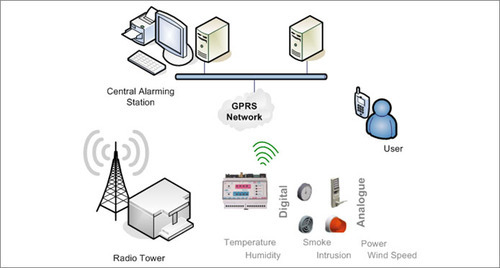 gsm gprs controllers